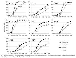 The major gene Vat confers resistance to colonization by Aphis gossypii and resistance to viruses transmitted by these aphids
