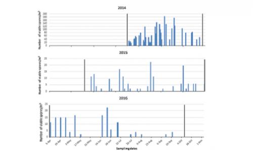 Leyronas, C., Benigni, M., Leignez, Duffaud, M., Villeneuve, F., Nicot, P. C. (2019). Characterization of Sclerotinia sclerotiorum airborne inoculum, the widespread agent of white mould disease. Aerobiologia, 35 (2), 243-252. DOI : 10.1007/s10453-018-09555-x