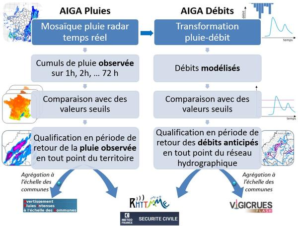 principe de la méthode AIGA et valorisations opérationnelles en temps réel