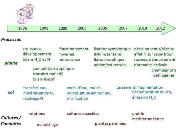 Evolution des formalismes de Stics dans le temps