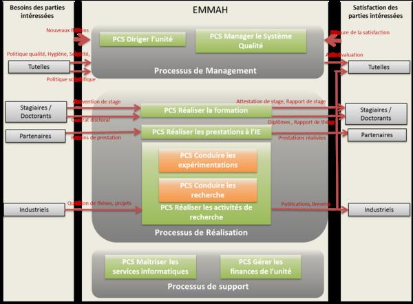 Cartographie des processus de l'unité EMMAH