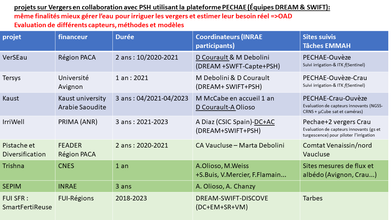 Tableau_synthese_projets