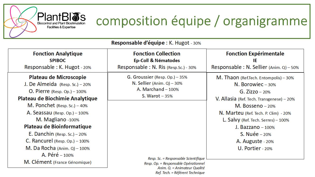 Organigramme PlantBIOs