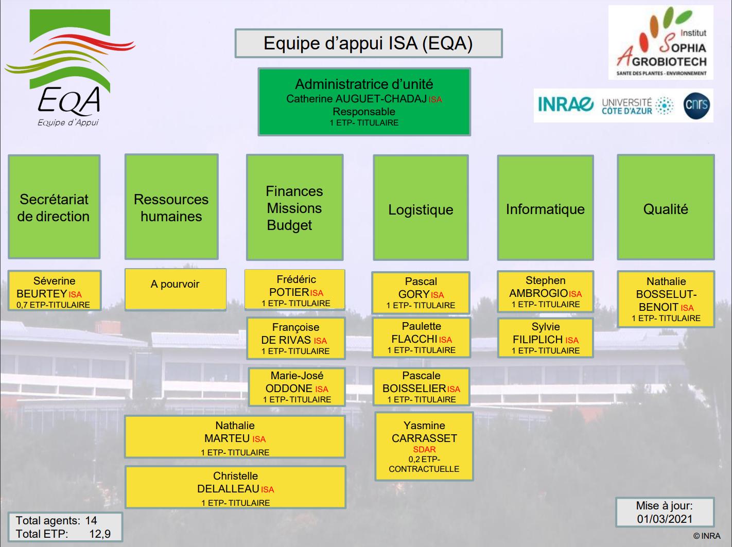 Organigramme EQA