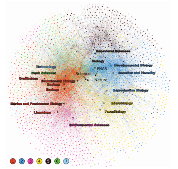 The network of scientific journals as derived from manuscript submission flows. Nodes are journals, and the connections between them represent manuscript resubmissions. For clarity, only the seven largest communities detected (N = 1841 journals) are shown, each a different color, ISI subject categories are mapped on the graph as the centroid of their journals.